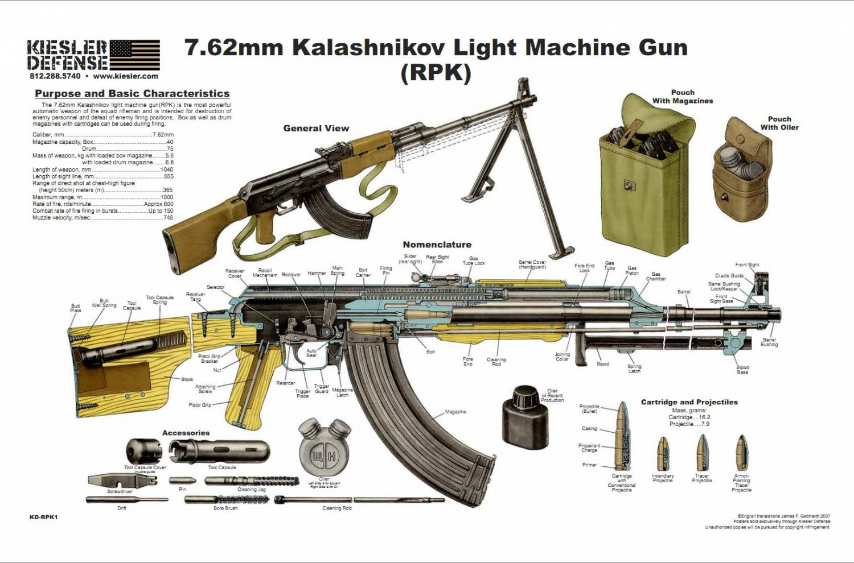 Схема работы пулемёта пкм
