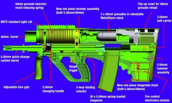 Схема 40 мм. трехзарядного гранатомета Metal Storm, установленного на комбинированной системе AICW