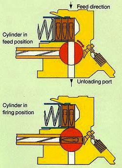 схема действия механизма подачи патрона