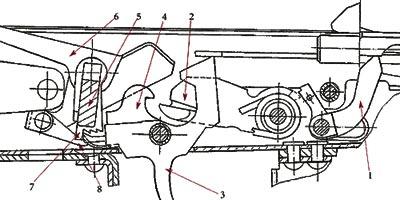 Схема ударно-спускового механизма, допускающего ведение огня фиксированными очередями по 3 выстрела: 1 - автоспуск; 2 - курок; 3 - спусковой крючок; 4 - шептало; 5 - переводчик; 6 - коромысло; 7 - сектор; 8 - защёлка отсечки.