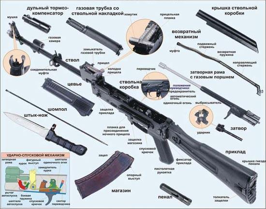 АК-74М неполная разборка