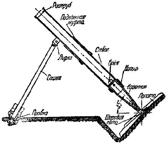 устройство 37-мм миномета-лопаты