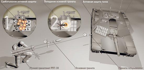 принцип действия РПГ-30