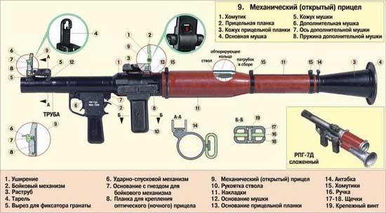 РПГ-7 части и механизмы