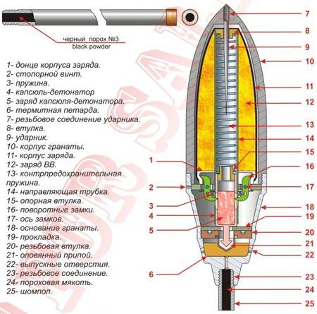 устройство гранаты Мгеброва