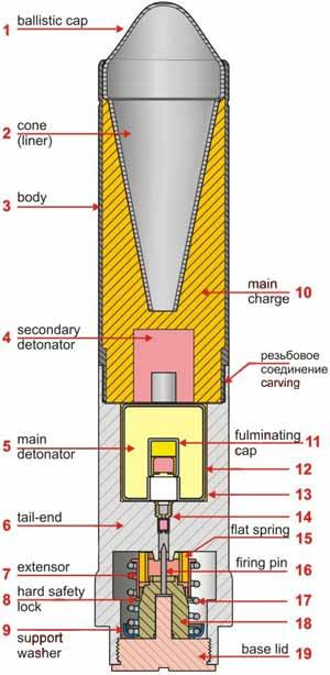 устройство GewehrPanzergranate 30 1 – головная часть гранаты, 2 – воронка, 3 – корпус гранаты, 4 – вторичный детонатор, 5 – первичный детонатор, 6 – хвостовая часть, 7 – разгибатель, 8 – жесткий предохранитель, 9 – опорная шайба, 10 – заряд ВВ, 11 – капсюль детонатора, 12 – корпус детонатора, 13 – картонная трубка, 14 – трубка с капсюлем воспламенителем, 15 – ленточная пружина, 16 – боек ударника, 17 – предохранительная пружина, 18 – корпус ударника, 19 – донная втулка со шлицом.