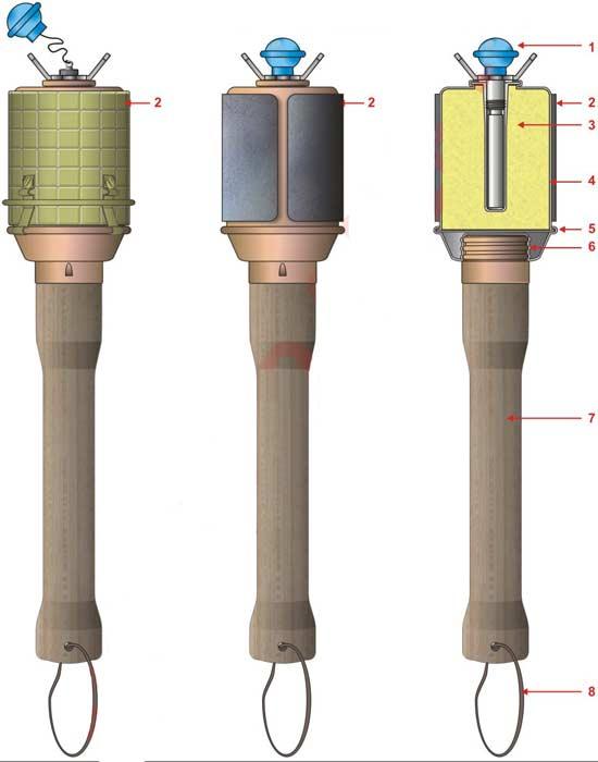 устройство Stielhandgranaten 43 1 – терочный запал, 2 – оборонительный чехол, 3 – заряд ВВ, 4 – корпус гранаты, 5 – шов завальцовки, 6 – резьбовое соединение рукоятки, 7 – деревянная рукоятка, 8 – шнурок для переноски гранаты.