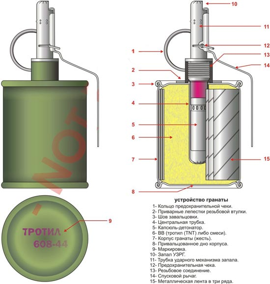 устройство гранаты РГ-42