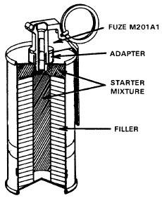 устройство гранат серии М7