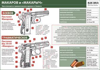 Опрос: Россияне не одобряют идею свободной продажи оружия