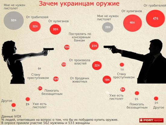 Украинцы рассказали, кого они хотят стрелять