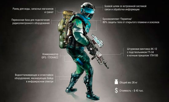 Битва мировых экипировок «солдат будущего»