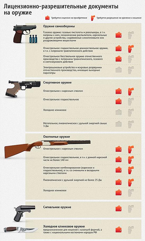 Всё о правилах приобретения и ношения оружия в России. Инфографика