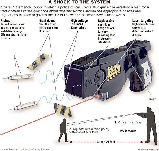 На вооружение полиции Израиля вновь вернется электрошоковое оружие