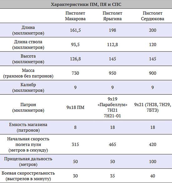 Дым из печной трубы. Российские боеприпасы осложнили разработку новых пистолетов