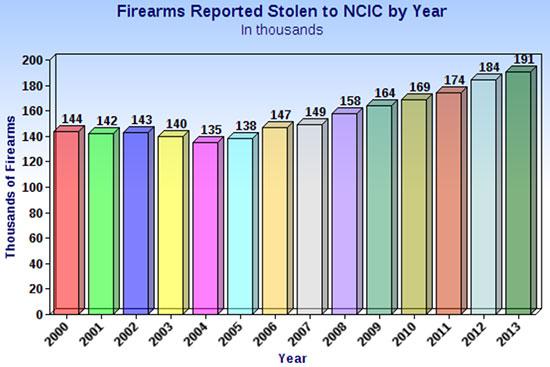 США - рекордное количество похищенного оружия