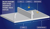 Благодаря сенсору граната детонирует только тогда, когда минует стену или другую преграду
