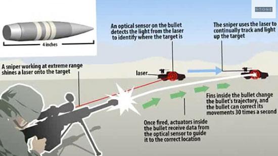 DARPA опубликовало видеозапись испытаний управляемой пули