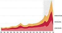 США: оружейная индустрия сегодня