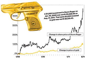 Продажи огнестрельного оружия в США поднялись до рекорда за время президентства Обамы