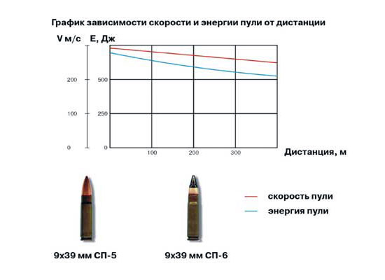 Патрон СП-5 и СП-6