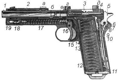 Положение деталей пистолета Steyr M1912 перед заряжанием: 1 - ствол (а - запирающие выступы, б - винтовой выступ, в - боевой выступ); 2 - кожух-затвор (г - направляющие выступы для магазина; д - целик); 3 - выбрасыватель; 4 - ударник; 5 - курок; б - предохранитель; 7- разобщитель; 8 - боевая пружина; 9 - спусковая пружина; 10 - пружина разобщителя; 11 - дно магазинной коробки; 12 - пружина подавателя; 13 -рамка; 14 - подаватель; 15 - спусковой крючок; 16 - кнопка возвратной пружины; 17 - возвратная пружина; 18 - соединительная чека: 19 - упор