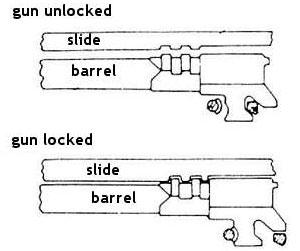 схема работы узла запирания ствола в Browning High Power