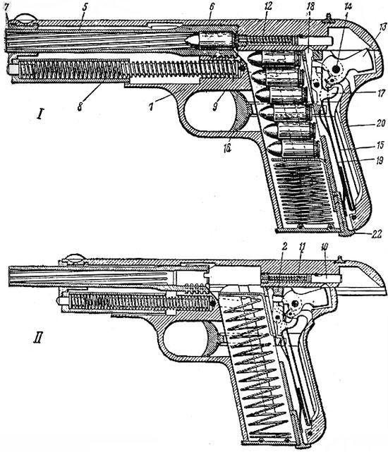 FN Browning M 1903 Разрез пистолета: I - затвор в переднем положении, II - затвор в заднем положении, 1 - рамка, 2 - колодка, 5 - ствол, 6 - кожух-затвор, 7 - соединительная муфта, 8 - возвратная пружина, 9 - затворная задержка, 10 - ударник, 11 - боек, 12 - пружина ударника, 13 - курок, 14 - предохранитель, 15 - боевая пружина, 16 - спуск, 17 - шептало, 18 - разобщитель, 19 - спусковая пружина, 20 - автоматический предохранитель, 22 - защелка магазина.
