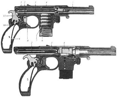 Положение частей пистолета Bergmann 1897 Nº5 в момент выстрела (вверху) и при крайнем заднем положении затвора: 1 - затвор; 2 - ударник; 3 - возвратная пружина: 4 - затворная коробка; 5 - ствол; 6 - пружина подавателя; 7 - подаватель; 8 - спусковой крючок; 9 - боевая пружина; 10 -рамка; 11 - курок.