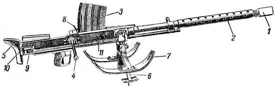 ПТР Lahti L-39: 1 – дульный тормоз; 2 – деревянный кожух; 3 – магазин; 4 – рукоятка заряжания; 5 – затыльник; 6 – сошка; 7 – лыжи; 8 – защелка магазина; 9 – замыкатель затыльника; 10 – защелка плечевого упора; 11 – рейка.