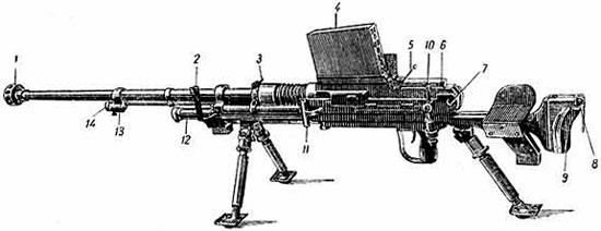 Устройство ПТР Type 97: 1 – дульный тормоз, 2 – мушка, 3 – стопорная муфта ствола, 4 – магазин, 5 – защелка магазина, 6 – предохранитель, 7 – замыкатель затыльника, 8 – наплечник, 9 – плечевой упор, 10 – прицел, 11 – рукоятка заряжания, 12 – противооткатное приспособление, 13 – газовая камора, 14 – регулятор газовой каморы.
