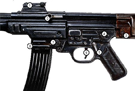 органы управления автомата MP43 / Stg44 1 — прицельная колодка; 2 — рукоятка перезаряжания; 3 — фиксирующий штифт; 4 — переводчик вида огня; 5 — флажковый предохранитель; 6 — спусковой крючок; 7 — кнопка защелки магазина; 8 — приемник магазина.