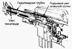 рис. 1 Беспоршневая схема работы автоматики винтовок конструкции Ю. Стоунера