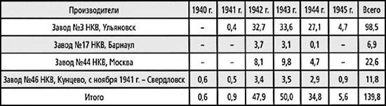 Производство 14,5-мм патронов в 1940-1945 гг., млн. шт.