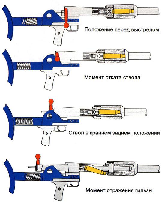Рис. 9. Схема работы автоматики ПТРД. Красным цветом выделена рукоятка затвора, желтым – гильза, синим – неподвижные части