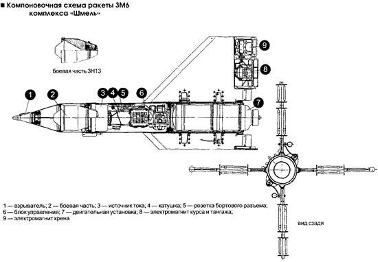 Схема ПТУРС «Шмель»