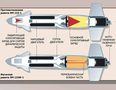 Отличительная особенность компоновки противотанковых ракет 9М 133-1 – размещение разгонного двигателя между лидирующим кумулятивным зарядом и основным кумулятивным зарядом. Это позволяет защитить основной кумулятивный заряд от осколков лидирующего, обеспечить большую величину фокусного расстояния и, как следствие, увеличенную бронепробиваемость, а также иметь мощный лидирующий заряд, позволяющий преодолевать существующие навесные и встроенные динамические защиты