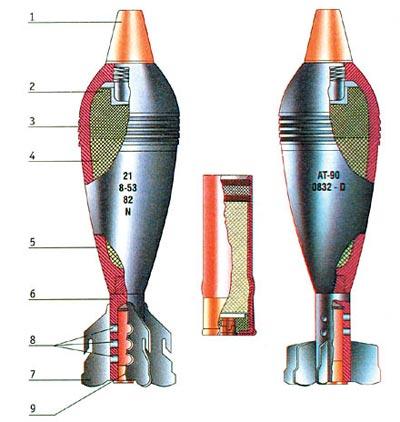 82-мм минометная мина шестиперая (слева), 82-мм минометная мина десятиперая (справа), в центре — основной боевой заряд: 1. Головной взрыватель; 2. Разрывной заряд ВВ (тротил); 3. Центрующее утолщение; 4. Разрывной заряд ВВ (аматол); 5. Корпус; 6. Стабилизатор; 7. Перо стабилизатора; 8. Огнепередаточные отверстия; 9. Оновной боевой заряд