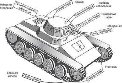 Уязвимые места германского танка (из наставления по борьбе с танками противника 1942 года издания)