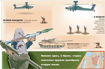 РПГ-7 не был задуман как оружие ПВО, но стал одним из самых эффективных «убийц вертолетов»