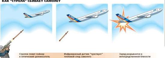 Как «стрела» сбивает самолет