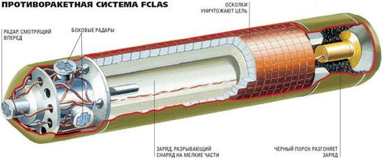 Противоракетная система FCLAS