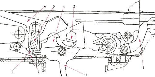 Схема ударно-спускового механизма, допускающего ведение огня фиксированными очередями по 3 выстрела: 1 - автоспуск; 2 - курок; 3 - спусковой крючок; 4 - шептало; 5 - переводчик; 6 - коромысло; 7 - сектор; 8 - защёлка отсечки. При нажатии на спусковой крючок (3) задний выступ шептала (4) входит в зацепление с первым зубом сектора (7) после чего происходит выстрел. При откате затворная рама, нажимает на задний рычаг коромысла (6), защелка соскакивает с первого зуба сектора и входит в зацепление со вторым зубом сектора. При возврате затворной рамы в переднее положение защелка поворачивает сектор на 1 зуб. Задний выступ шептала соскальзывает с 1-го зуба и входит в зацепление со вторым. После третьего выстрела задний выступ шептала срывается с сектора и шептало перехватывает курок. Для возобновления стрельбы необходимо отпустить, а затем вновь нажать на спусковой крючок.