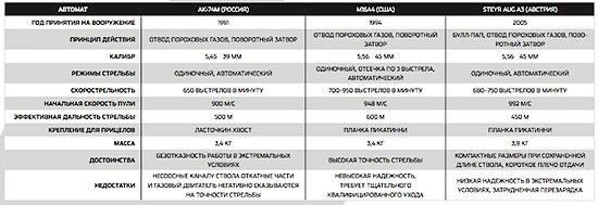 Лидер или догоняющий: автомат Калашникова и конкуренты