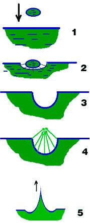 Ударное ядро (Явления кумулятивного эффекта и ударного ядра)