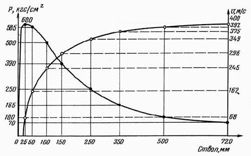 Рис. 1. Кривая давления и скорости в стволе длиной 720 мм; P - давление, кгс/см²; V - скорость, м/с