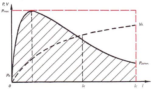 График зависимости давления в канале ствола при выстреле от пути снаряда. Снаряд начинает двигаться при некотором давлении Р0. Работа пороховых газов при выстреле равна площади под графиком (на рисунке заштрихована). Точка lk, соответствует концу горения порохового заряда