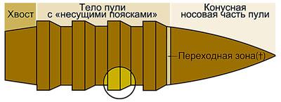 Принцип конструкции. Пуля ВРВ отличается наличием «несущих поясков».