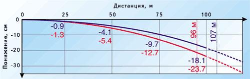 Синий цвет – патрон 12х76, красный – 12х70. На дистанции 100 м понижение траектории для патрона 12х76 составляет всего 18 см – великолепный результат для гладкого ствола. Оружие рекомендуется пристреливать (совмещать точку прицеливания (ТП) и среднюю точку попадания (СТП)) на дистанции 107 м (для патрона 12х76) и 96 м – для патрона 12х70. При правильной пристрелке все пули в диапазоне дистанций от 0 м до 107 м «лягут» не выше 20 см над точкой прицеливания. Это позволяет стрелять по зверю с постоянным прицелом и быть уверенным в том, что пуля попадёт в зону жизненно важных органов (разумеется, если вы туда целитесь)