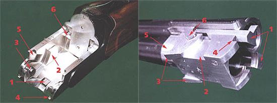 Колодка любого ружья - самая напряженная деталь. Для увеличения ресурса у «Маэстро» она на 4 мм шире, чем у большинства других ружей. Это позволило надежно закрепить полуоси, на которых поворачиваются стволы при открывании, в боковых стенках без наружных гаек. 1 - взводитель курков, 2 - боковые элементы запирания, 3 - полуось, 4 - взводитель шептала эжектора, 5 - паз для рычага экстрактора, 6 - запирающая рамка